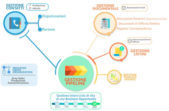 Ecosistema di Jamio gestione Pipeline
