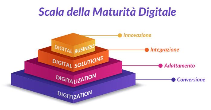 Scala maturità Digitale Openwork Jamio